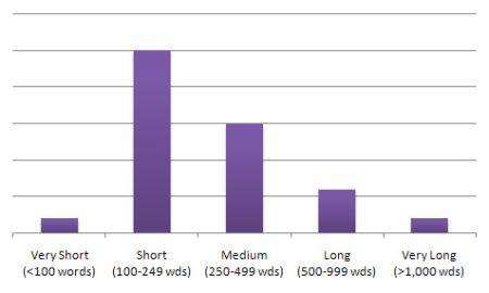 blog-word-count-distribution.jpg