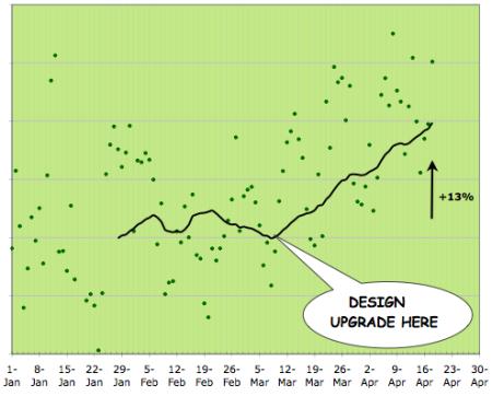 gráfica del antes y después del rediseño